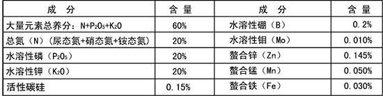 大量元素水溶肥料20-20-20+TE-得能量-绿邦胜农2