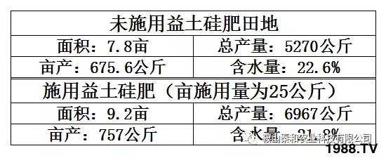 """2017年""""益土硅肥""""黑龙江试验户实际测产"""