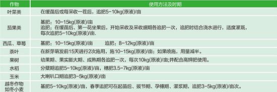高氮营养液-玉露-撒尔夫2