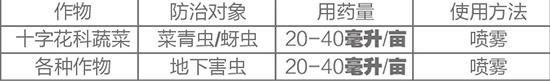 4.5%高效氯氰菊酯-土蚕地虎杀-撒尔夫2