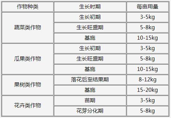 高钾型大量元素水溶肥15-10-35+TE-帕尔奇