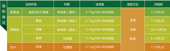 掘金颗粒水溶肥15-5-30+TE-禾迪2