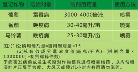 40%烯酰・氰霜唑-清冠-源丰植保
