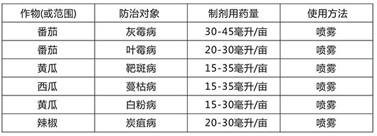 43%氟吡・肟菌酯-斑克-盛禾作物2