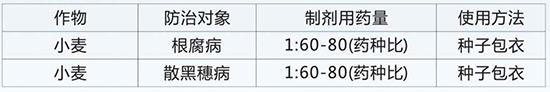35%噻虫嗪+15%多・福-一路相伴-富利达2