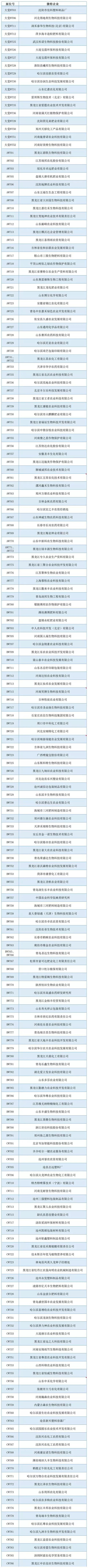 2019第34届黑龙江植保会特展、微特参展企业名录