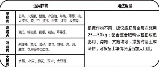 中量元素肥料-矿源14元素-华太隆